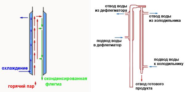 Схема пленочной колонны